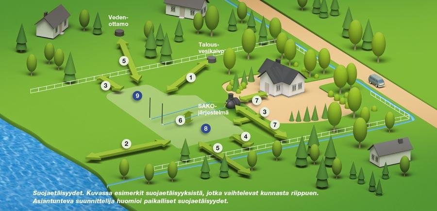 Huomioi jo suunnitteluvaiheessa kuntasi vaatimukset jätevesiratkaisuissa